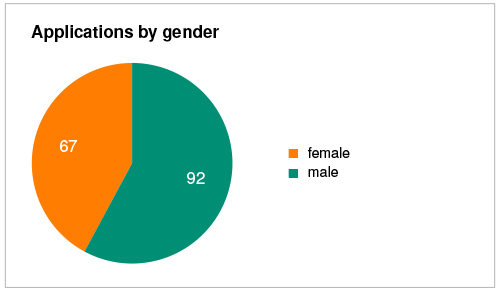 Applications by gender