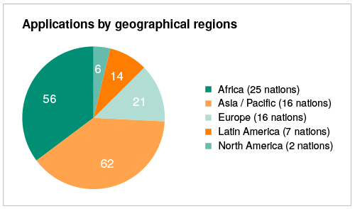 Applications by geographical regions