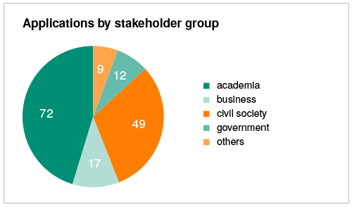 Applications by stakeholder group