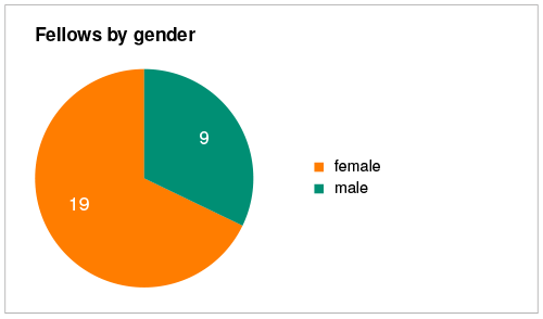 Fellows by gender