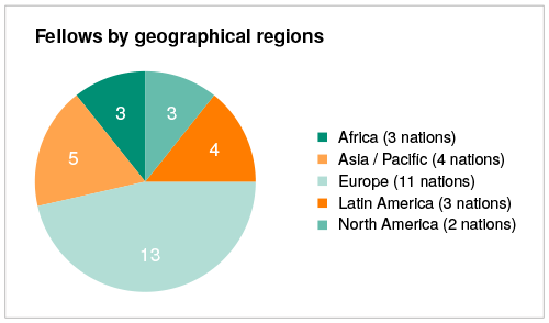 Fellows by geographical regions