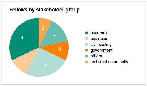 Fellows by stakeholder group